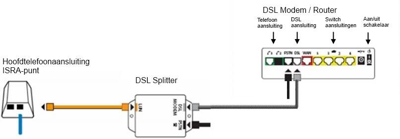 FAQ - Aansluiten ADSL of VDSL modem