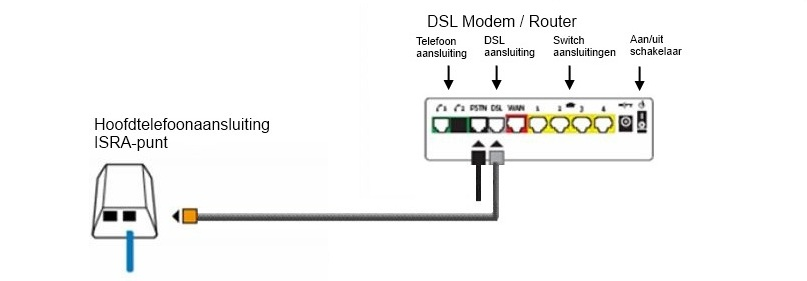 Business Isp Aansluiten Adsl Of Vdsl Modem
